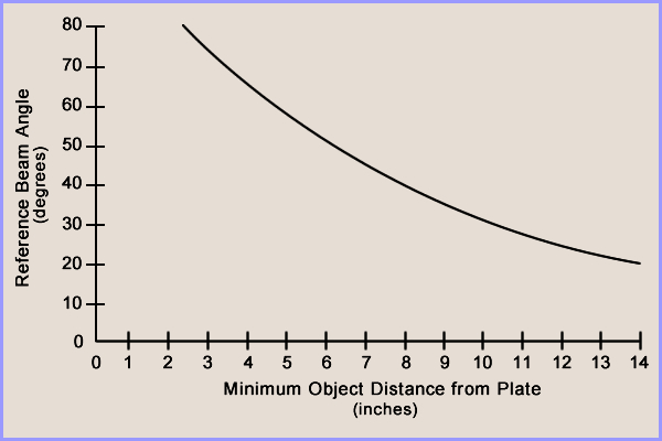 relationship reference beam angle to object distance chart